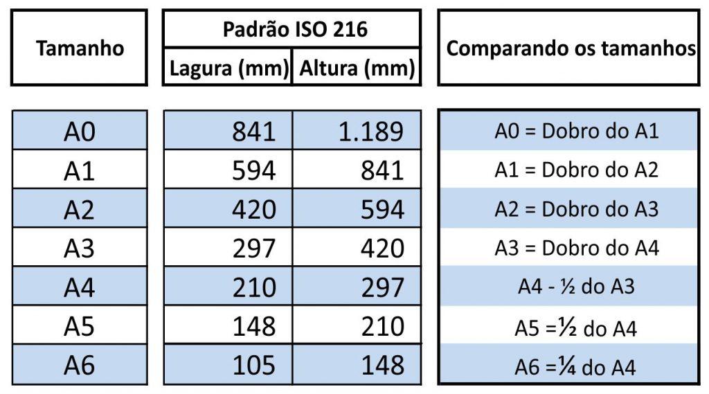 Tamanhos de papel das séries A, B e C, da norma ISO 216
